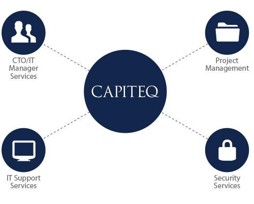 Capiteq Services